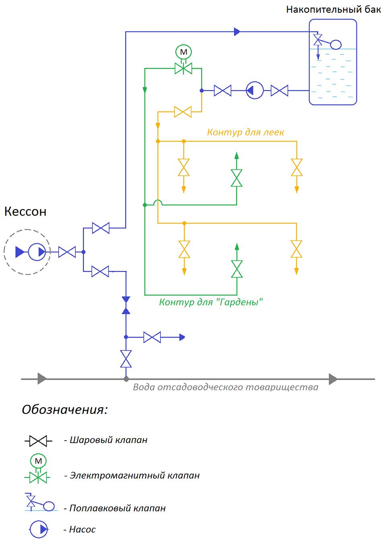 Упрощенная гидравлическая схема поливочной системы